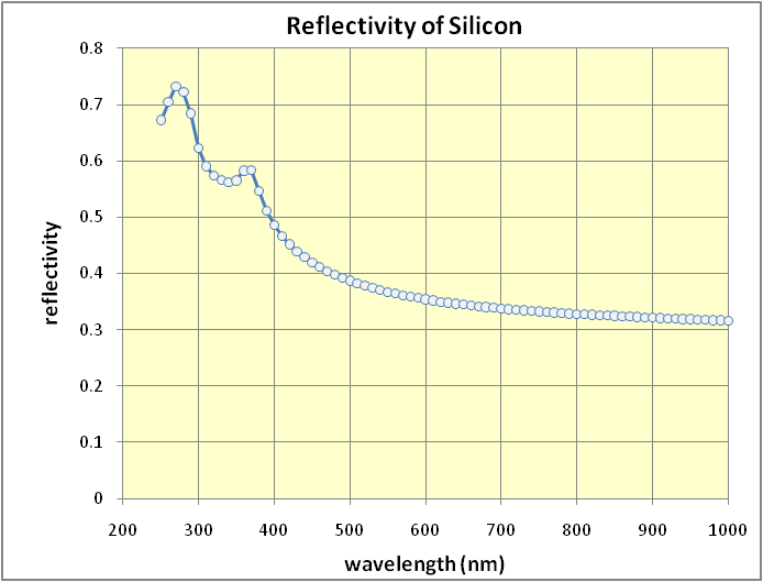 wavelength vs refractive index Is it the nature of material, or the light-material interaction the refractive index of material will change as the light wavelength change why is the nature of.