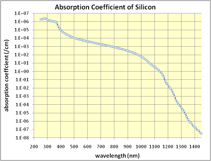 Absorption coefficient of silicon