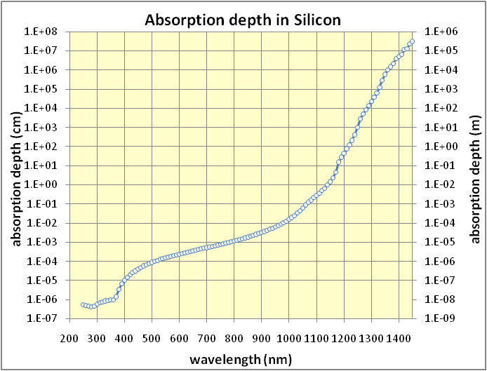 Absorption depth of silicon.png