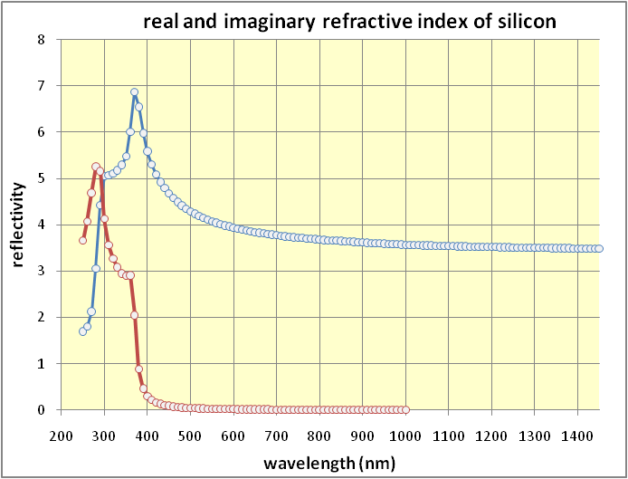 Real and imaginary refractive index of silicon.png