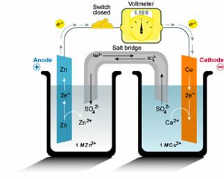 Electrolyte In A Battery also Horizontal Ph Scale likewise Seven science electricity lesson as well Dc Electric Car Motor Controller Schematic also More On Electrolysis. on simple battery chemical diagram