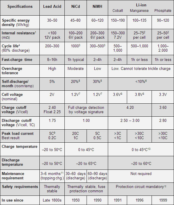 Car Battery Size Chart >> Summary And Comparison Of Battery Characteristics Pveducation