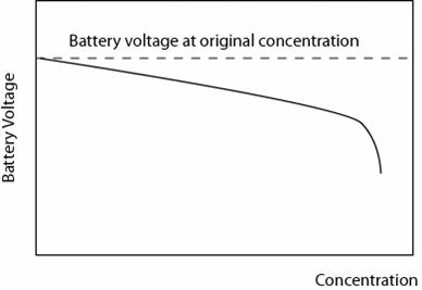 voltage vs concentration