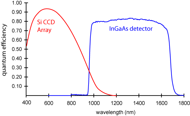 QE of near infrared detectors CCD and InGaAs