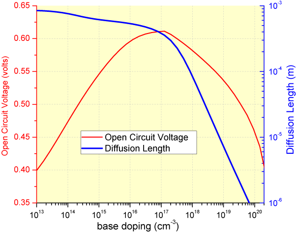 doping vs diffusion length