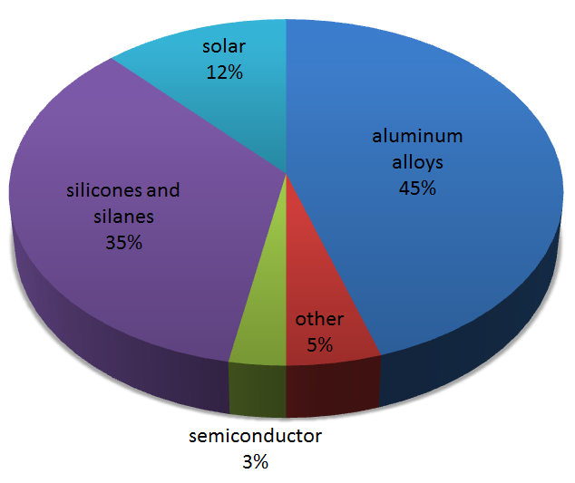 percentange of metallurgical grade silicon for solar production