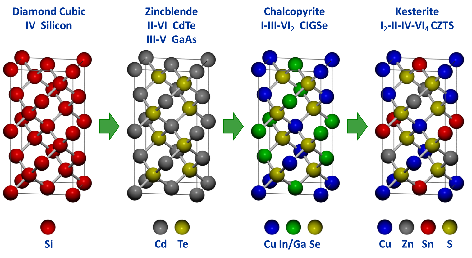 Crystal structures of semiconductor materials.