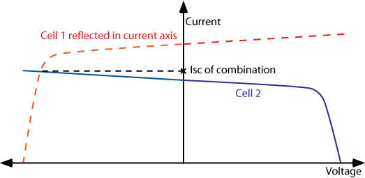 Finding the short circuit current of cells in series