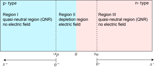 Schematic for the derivation of the ideal diode equation