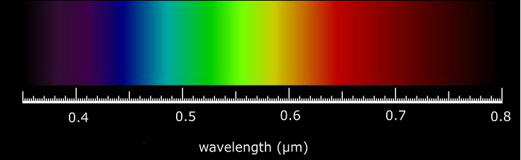 A Photon Is Characterized By Either Wavelength Denoted λ Or Equivalently An Energy E There Inverse Relationship Between The
