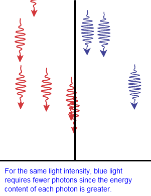 Photon Flux | PVEducation