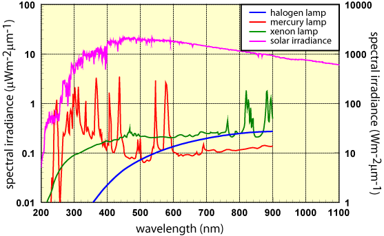spectral irradiance of artificial light sources and the sun