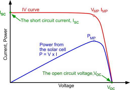 IV_curve_solar_cell.png
