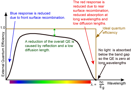 Quantum Efficiency | PVEducation
