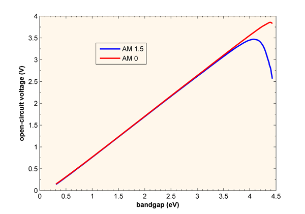 Voc as a function of band gap for a solar cell