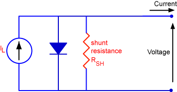 circuit diagram of a solar cell including the shunt resistance